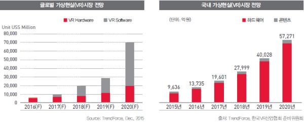 광고정보센터 매거진 :: [Special Report] VR 시장 현황과 마케팅 활용